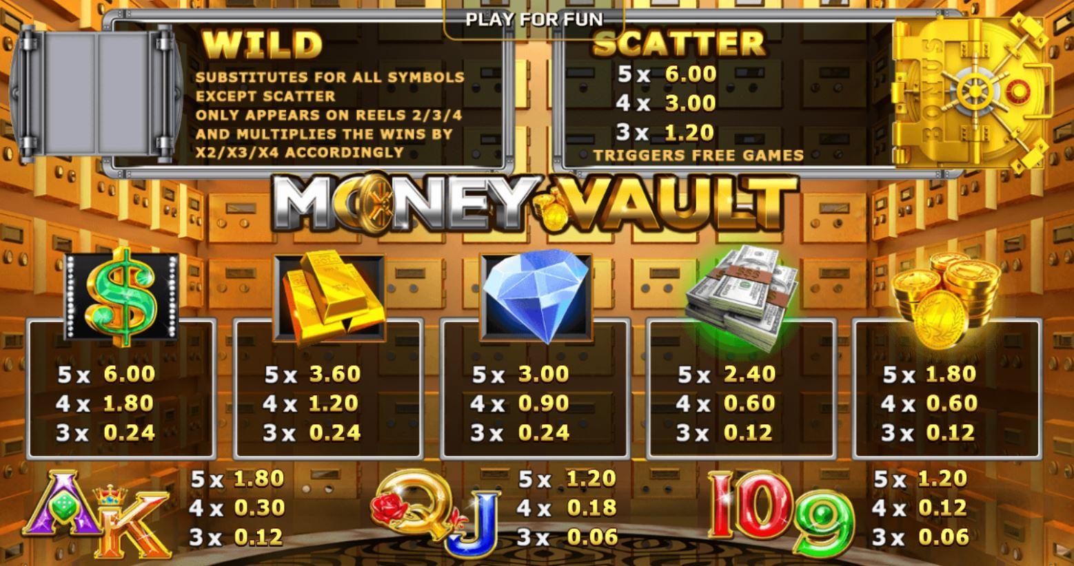Money Vault รีวิวเกมสล็อต กับ ภารกิจปล้นเงิน-3